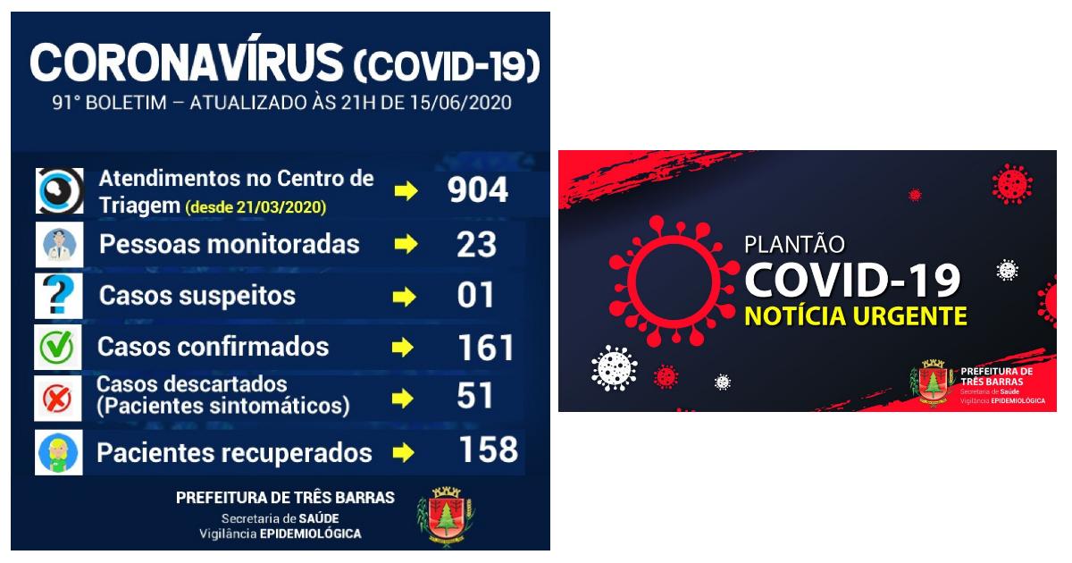 101 pessoas testaram negativo para covid-19 nesta segunda-feira; 158 já estão recuperadas