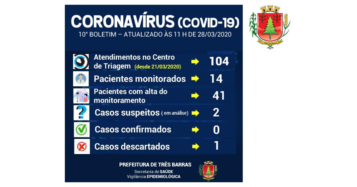 14 pacientes estão sendo monitorados em Três Barras; Dois casos suspeitos para Covid-19 seguem em análise