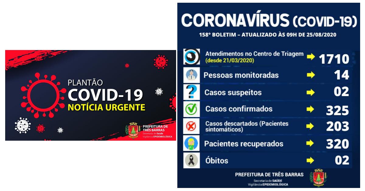 98,46% dos pacientes já estão recuperados da covid-19 em Três Barras