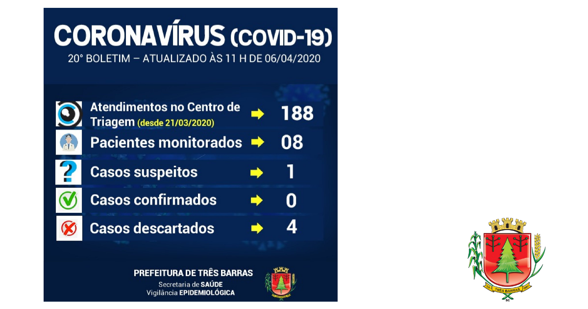Cai para oito o número de pacientes monitorados em Três Barras