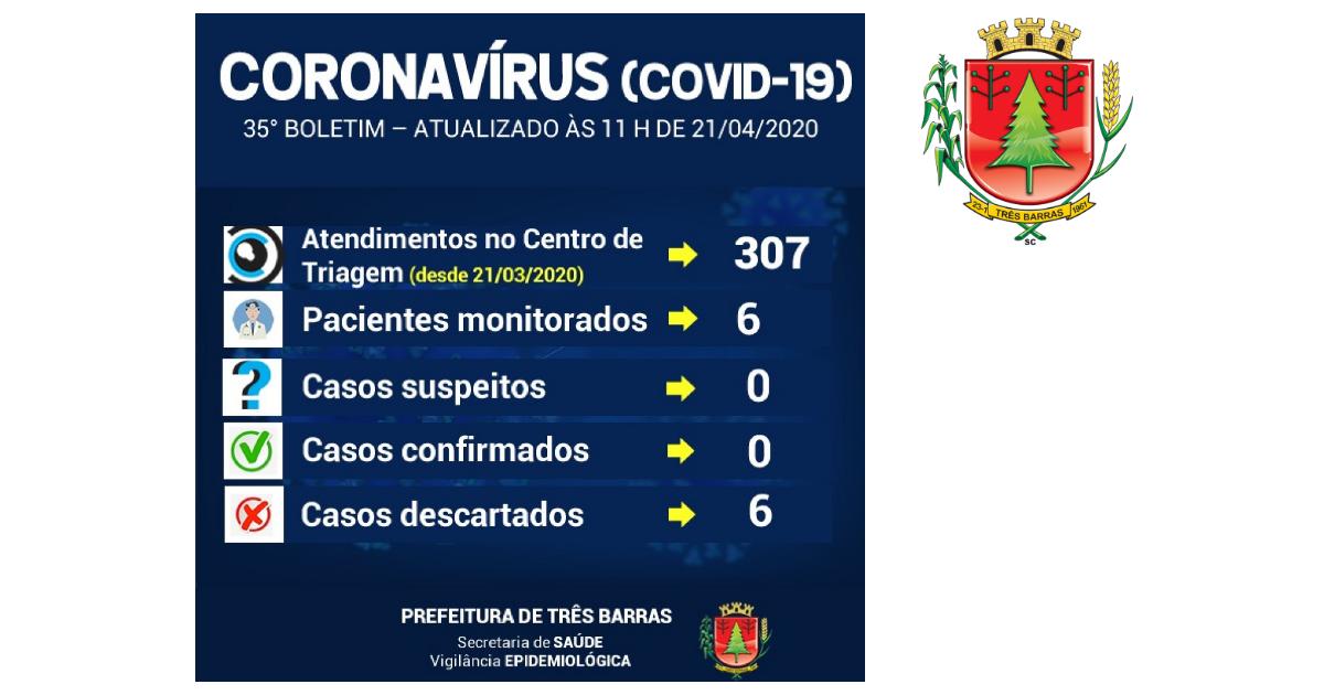 Centro de Triagem registra 12 atendimentos nas últimas 24 horas; quatro pessoas passaram a ser monitoradas
