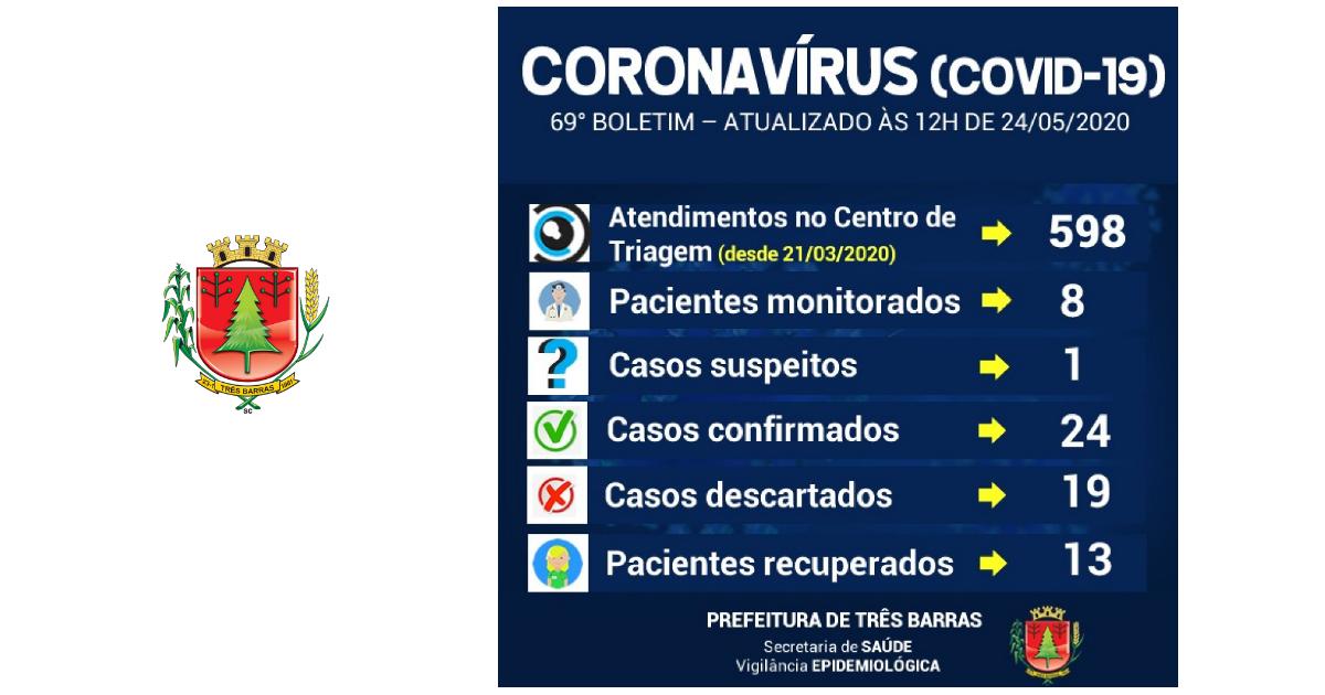 Centro de Triagem registra baixa procura em Três Barras; Município aguarda resultados de exames