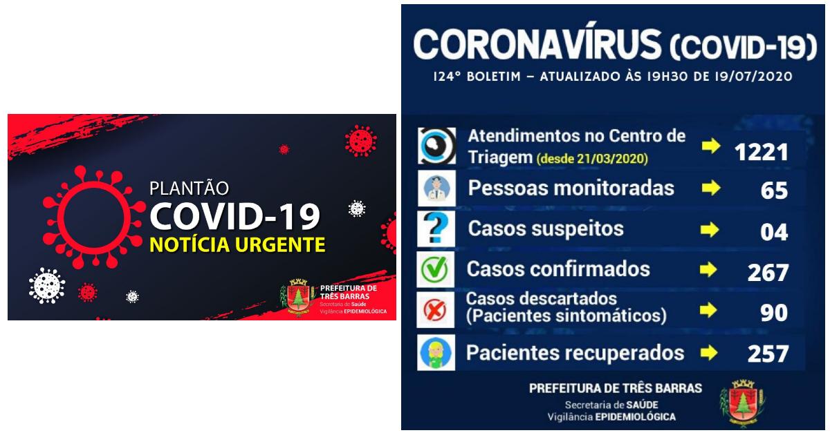 Confirmados dois novos casos de covid-19 em Três Barras neste domingo