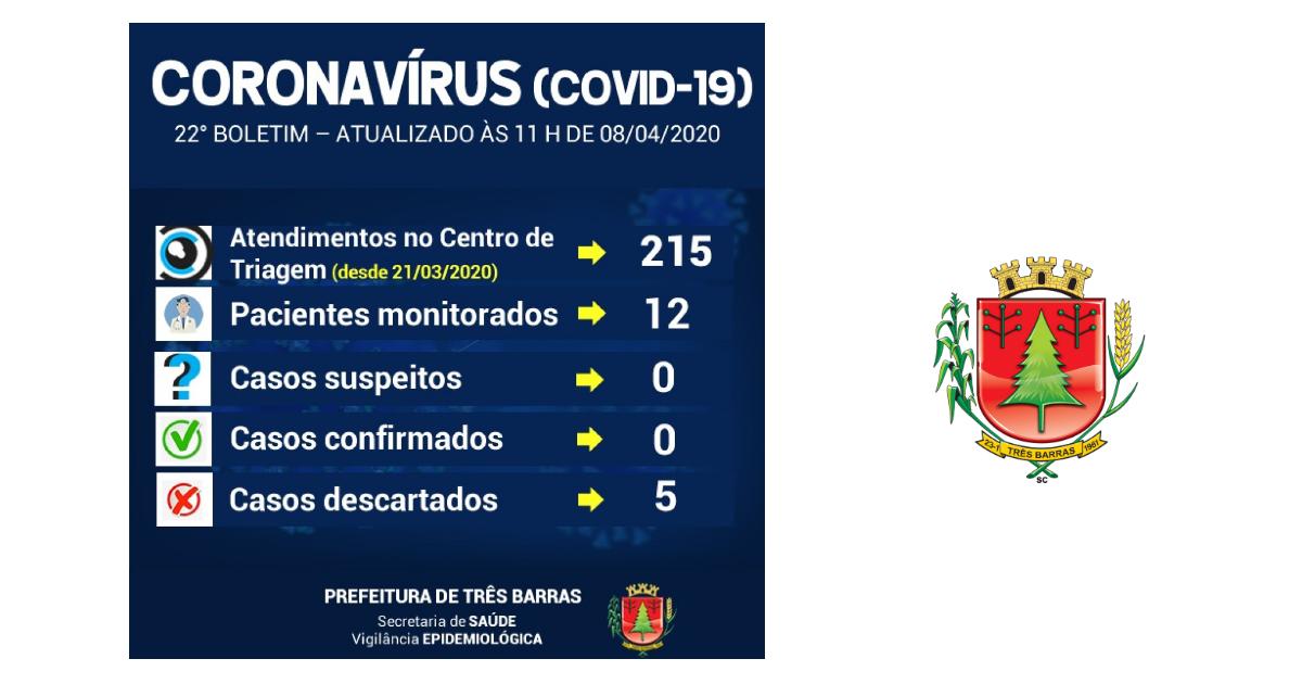 Coronavírus: 12 pessoas com sintomas gripais estão sendo monitoradas em Três Barras