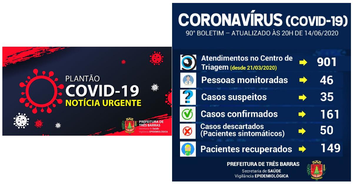 Coronavírus: descartadas mais duas suspeitas em Três Barras neste domingo