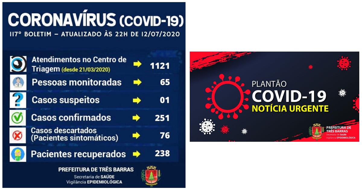 Covid-19: 117° Boletim Epidemiológico da Prefeitura de Três Barras