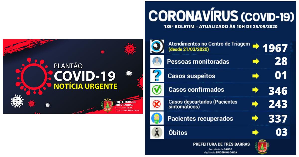 Covid-19: 185° Boletim Epidemiológico da Prefeitura de Três Barras