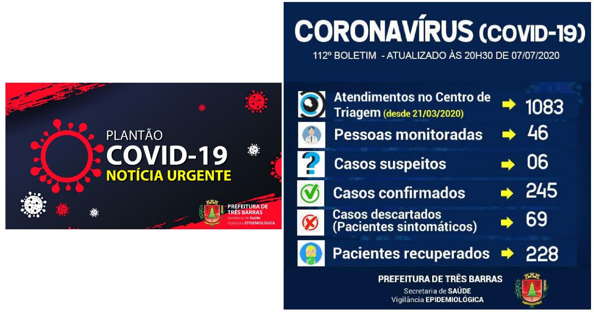 Covid-19: mais nove pacientes recuperados e três novos casos confirmados em Três Barras