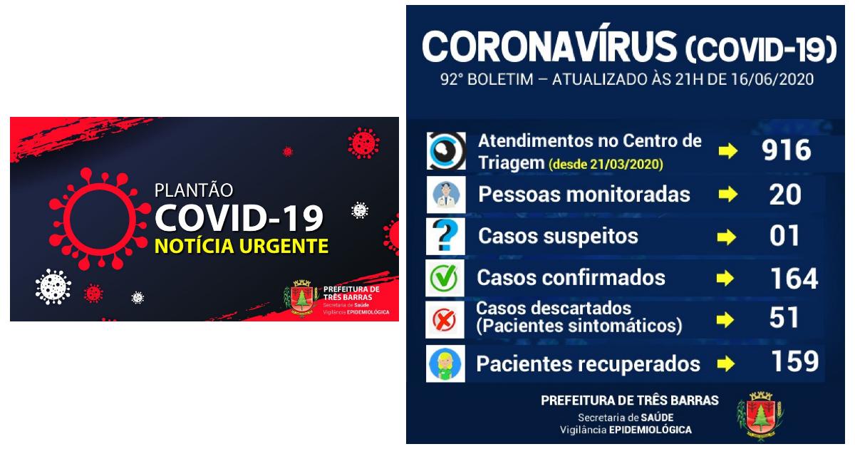 Covid-19: testes rápidos apontam resultados negativos para 325 moradores de Três Barras