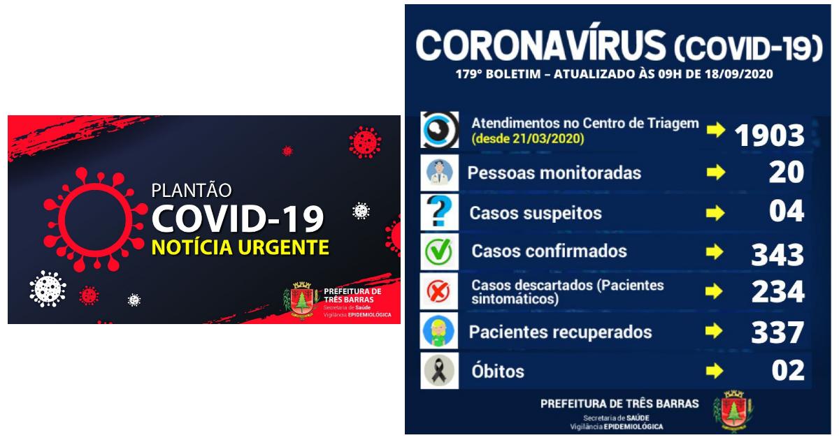 Covid-19: Três Barras confirma mais oito altas de pacientes positivados