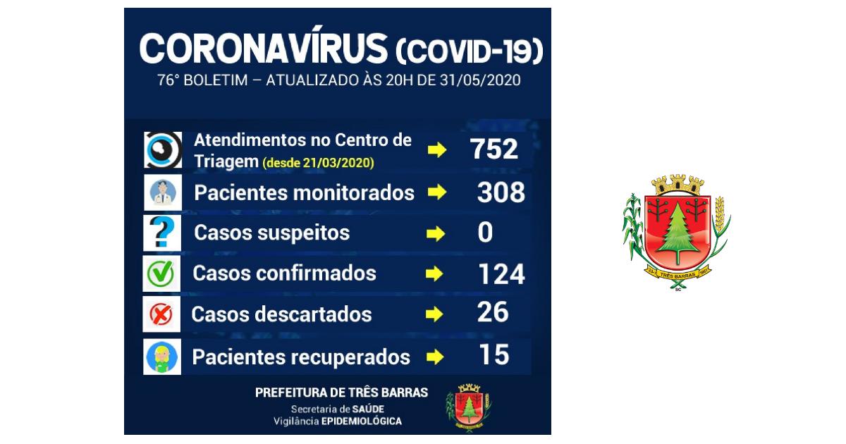 Descartadas mais cinco suspeitas da covid-19 em Três Barras