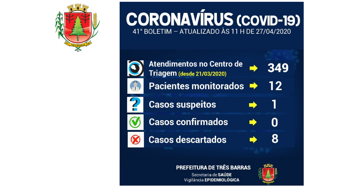 Exames descartam Covid-19 em idosos de Três Barras; Nova coleta é realizada no município