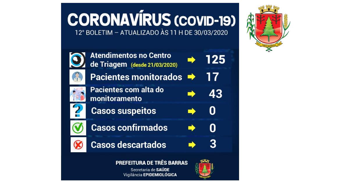 Exames descartam Covid-19 para criança de um ano e sete meses em Três Barras; 17 pacientes estão em monitoramento