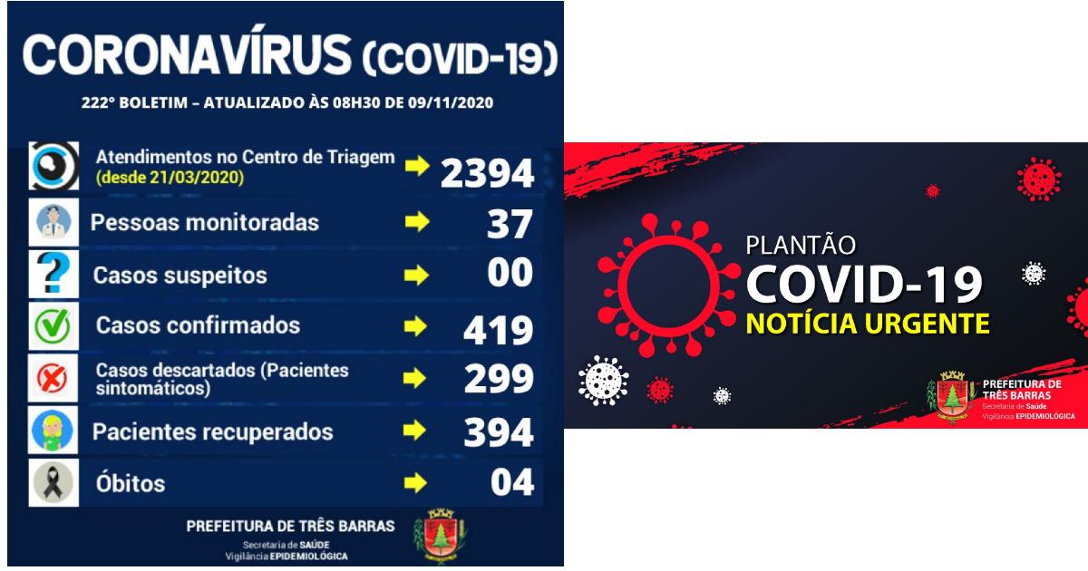 Exames descartam sete suspeitas de covid-19 em Três Barras