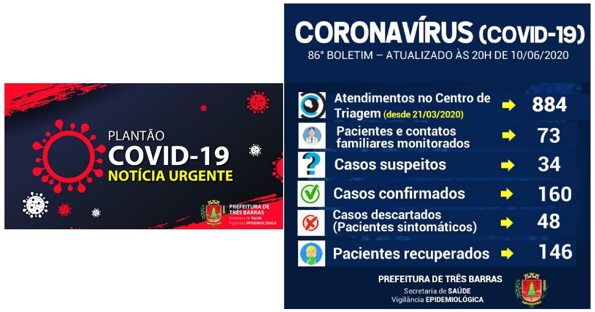 Há dois dias Três Barras não registra novos casos de covid-19; recuperados já somam 146 pacientes
