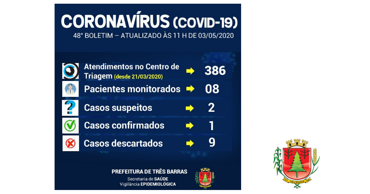 Nova coleta para covid-19 é feita em paciente de Três Barras; Oito pessoas estão sendo monitoradas