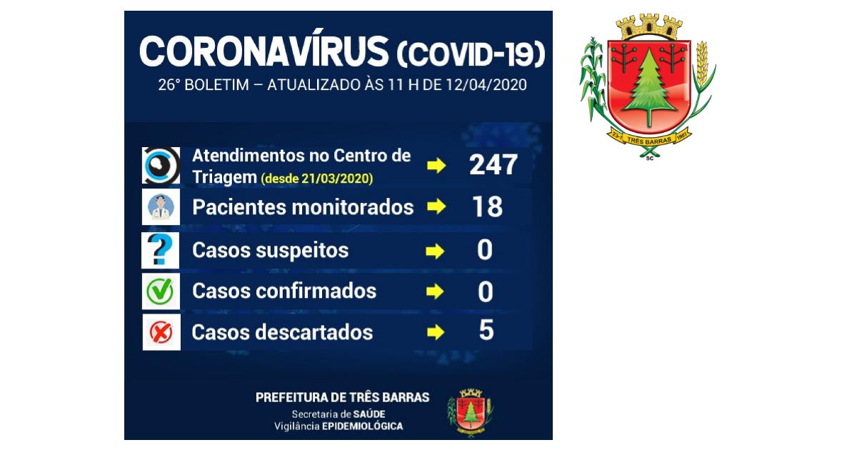 Novo coronavírus: 18 pacientes estão sendo monitorados em Três Barras