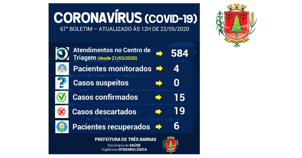 Quatro mulheres estão recuperadas da covid-19 em Três Barras; Exame descarta nova suspeita da doença na cidade