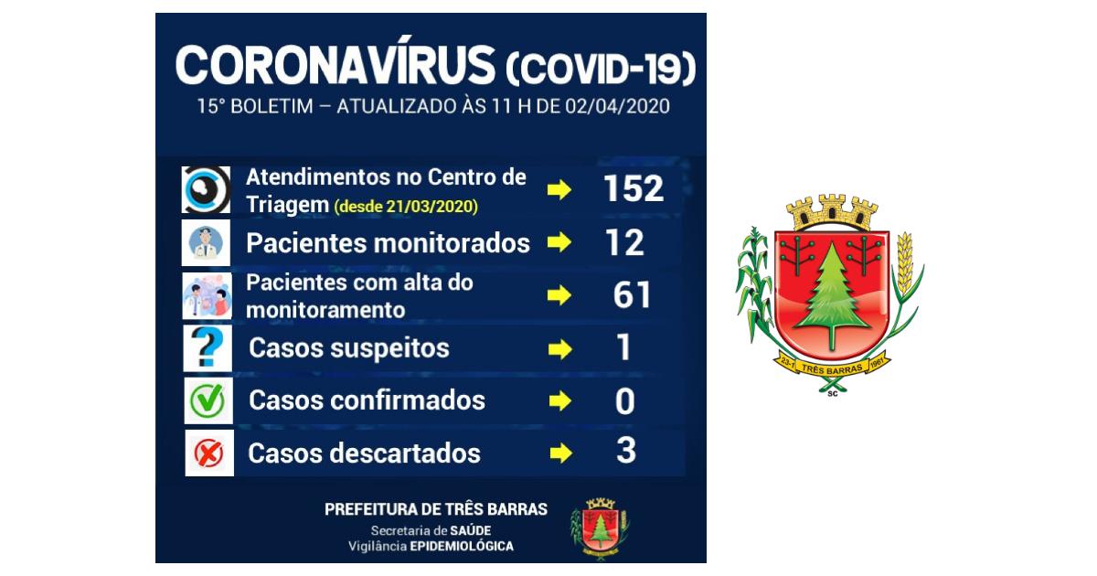 Realizada nova coleta para Covid-19 em Três Barras; Número de monitorados aumentou nas últimas 24 horas