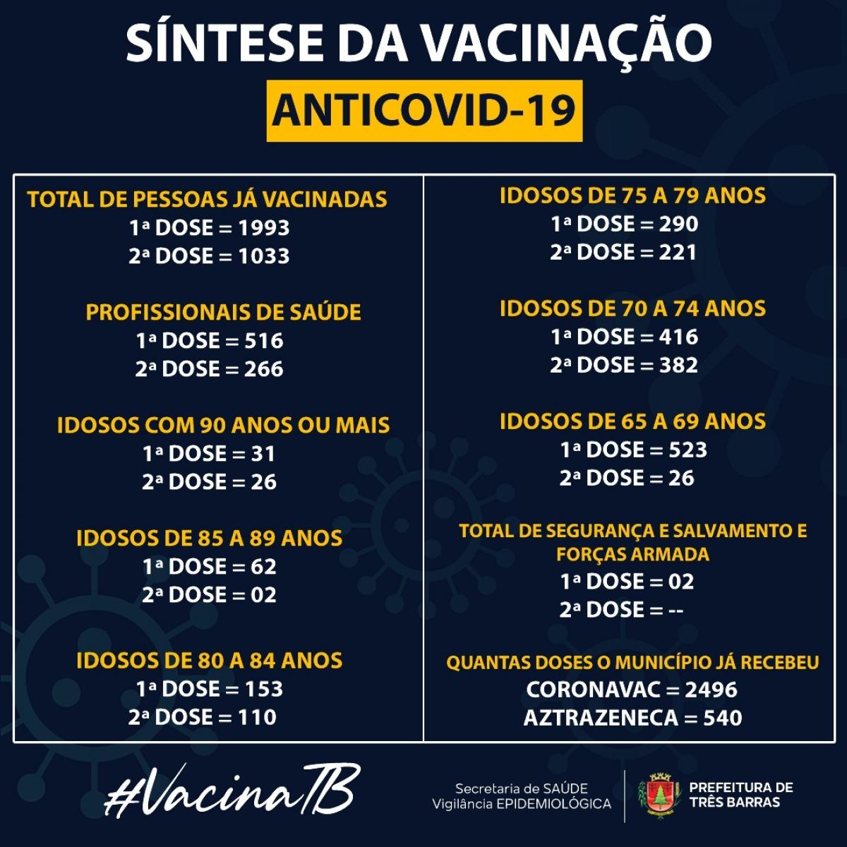 SAÚDE CONFIRMA 1993 VACINADOS CONTRA A COVID-19 EM TRÊS BARRAS