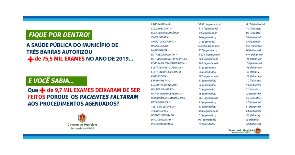 Saúde de Três Barras autorizou mais de 75,5 mil exames em 2019