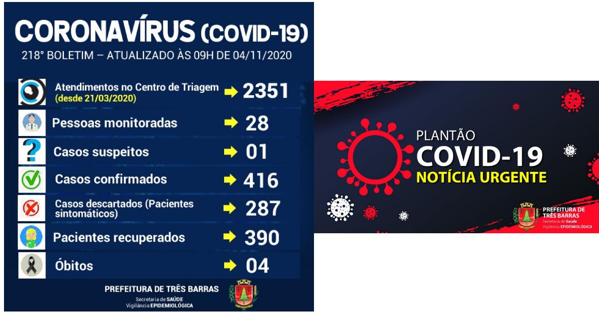 Saúde de Três Barras confirma quarta morte por covid-19