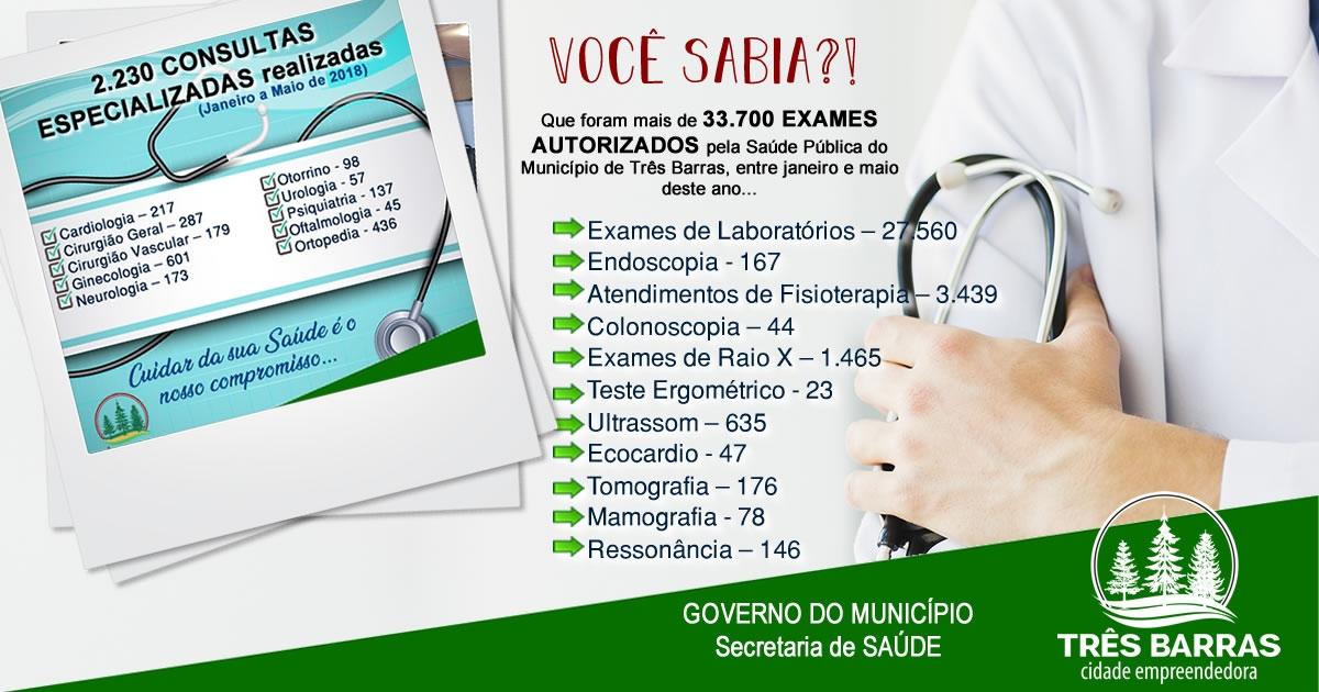 Saúde de Três Barras realizou mais de 33.700 exames e 2.230 consultas médicas especializadas