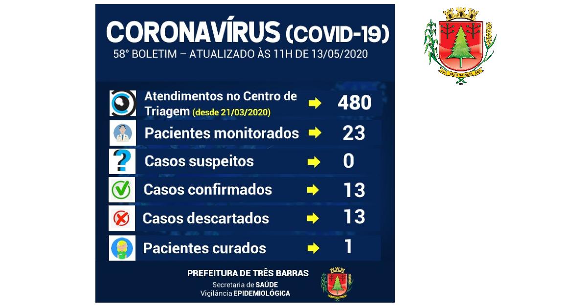 Sobe o número de pacientes monitorados em Três Barras nas últimas 24 horas