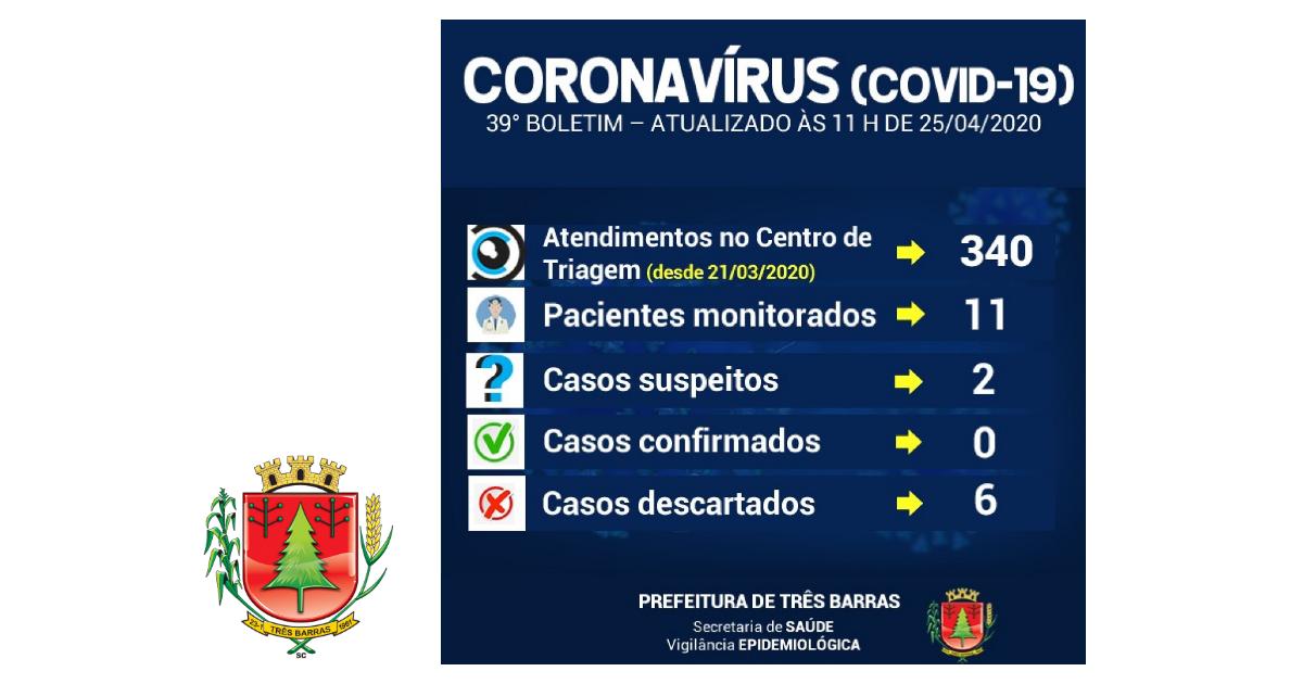 Sobe para 11 o número de pacientes monitorados em Três Barras