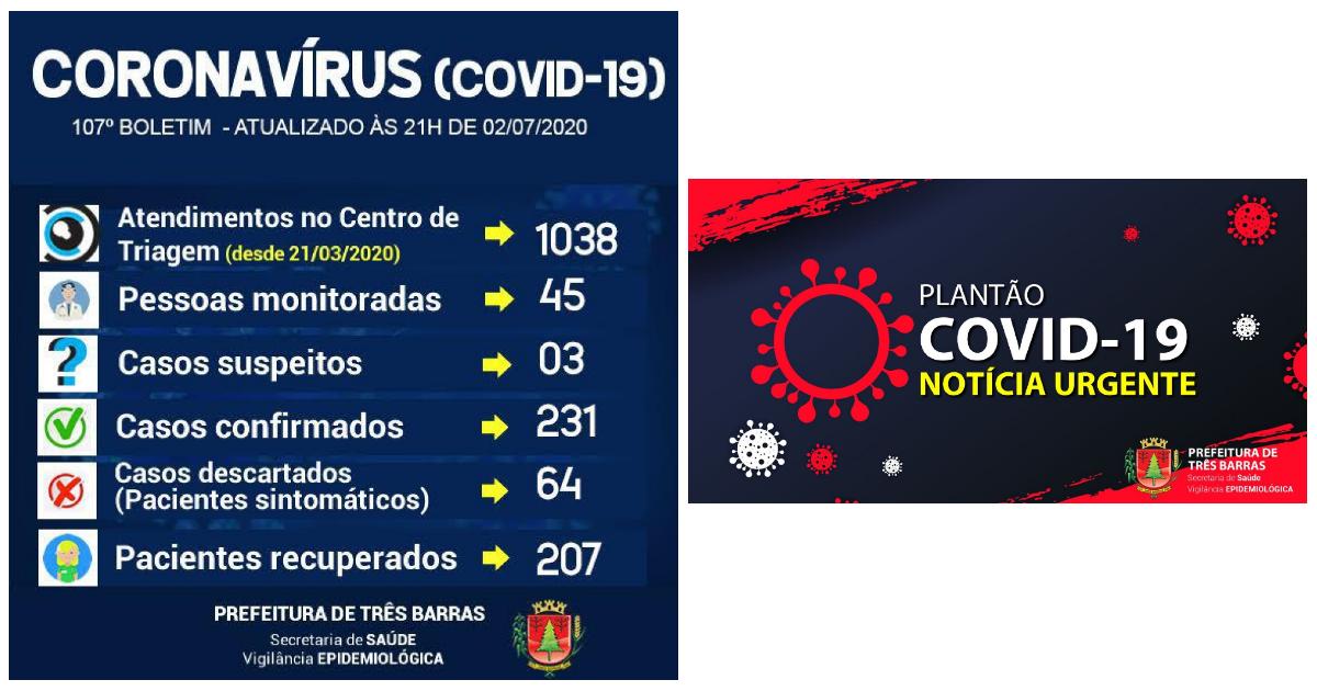 Sobe para 207 o número de recuperados da covid-19 em Três Barras; 24 pacientes ainda estão positivados