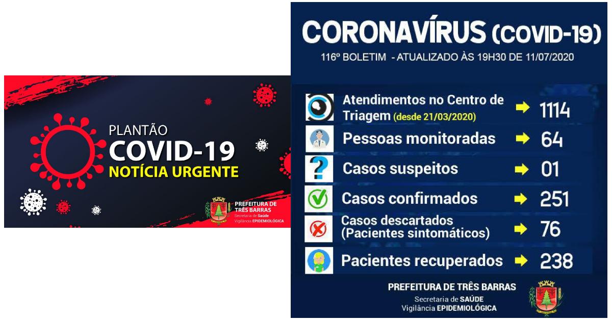Três Barras: 94,82% dos pacientes já estão recuperados da covid-19