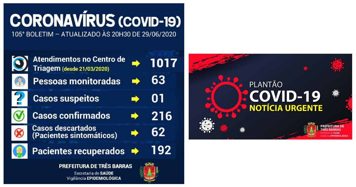 Três Barras anuncia mais dois recuperados e quatro novos casos da covid-19