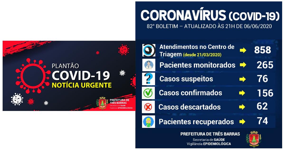 Três Barras chega a 156 infectados com mais quatro casos positivos neste sábado