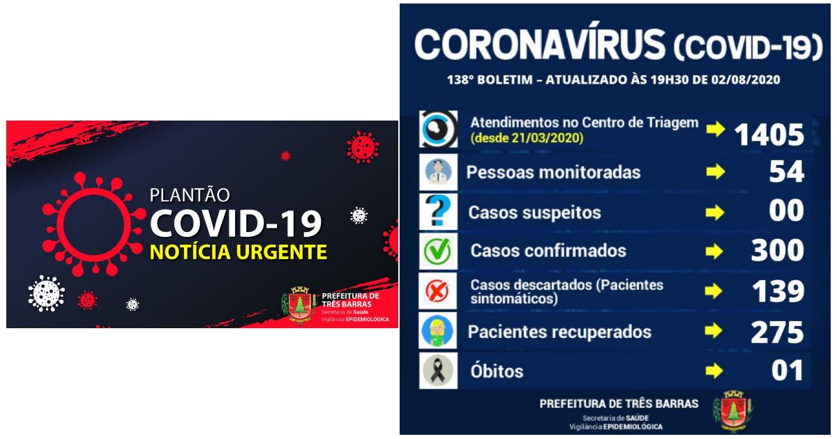 Três Barras chega a 300 pessoas já infectadas pela covid-19; exames descartaram 18 suspeitas da doença