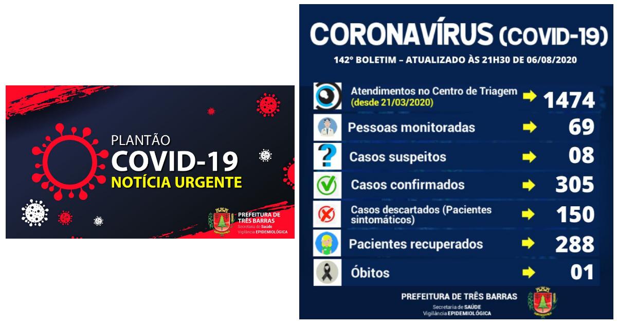 Três Barras confirma mais cinco altas de positivados nesta quinta-feira; 288 pessoas já estão recuperadas da covid-19