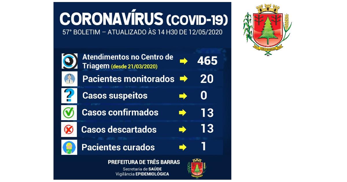 Três Barras confirma mais sete casos de pessoas infectadas por covid-19