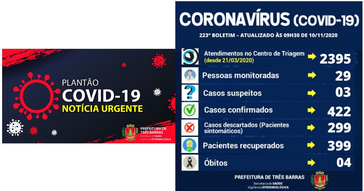 Três Barras confirma novos casos de covid-19 e cinco altas de positivados