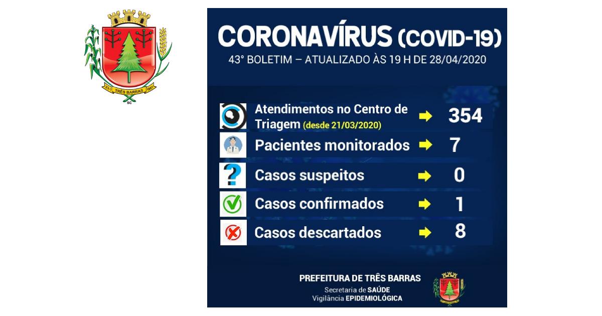 Três Barras confirma o primeiro caso positivo para Covid-19 no município