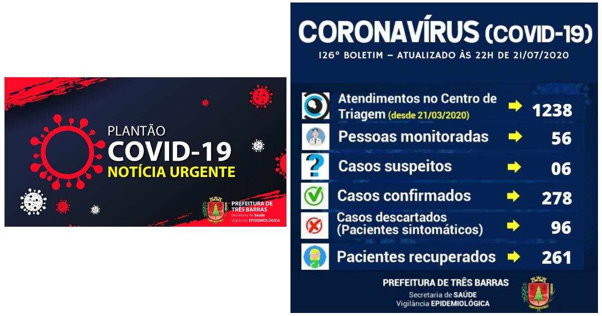 Três Barras: dois novos casos e mais dois recuperados da covid-19 nesta terça-feira