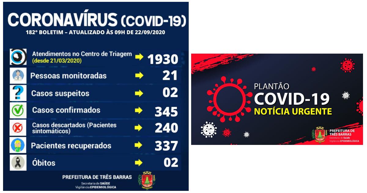 Três Barras está há três dias sem novos registros de covid-19; 337 pessoas estão recuperadas da doença