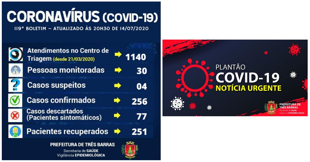 Três Barras informa que 98% dos pacientes já estão recuperados da covid-19