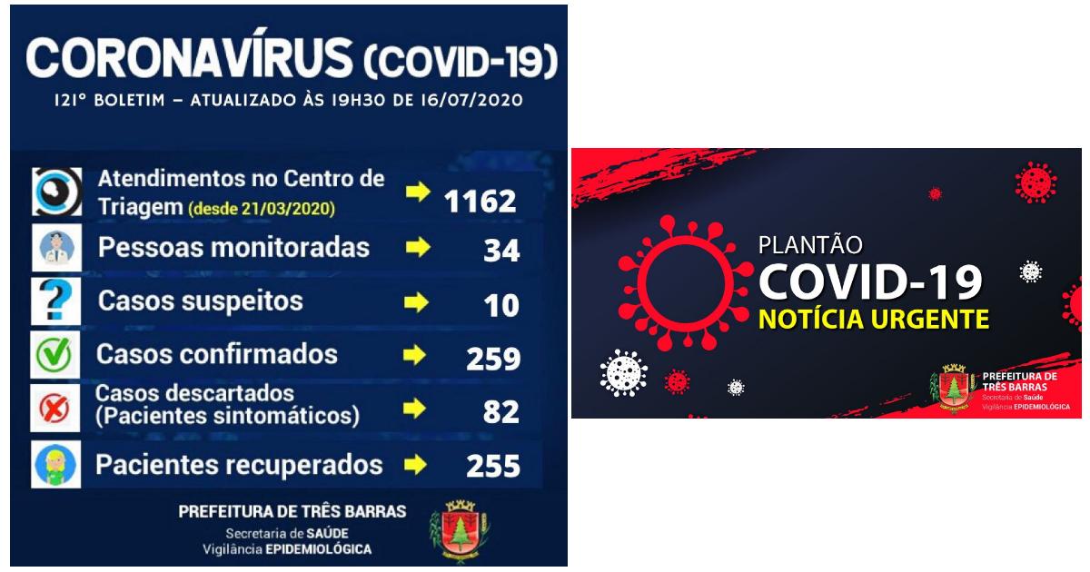 Três Barras não registra casos de covid-19 nesta quinta-feira; mais dois pacientes estão recuperados