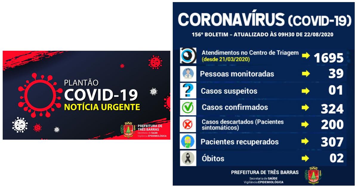 Três Barras não registra novos casos de covid-19 há três dias