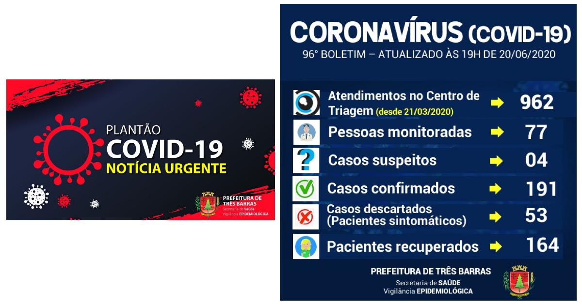 Três Barras não registra novos casos de covid-19 neste sábado