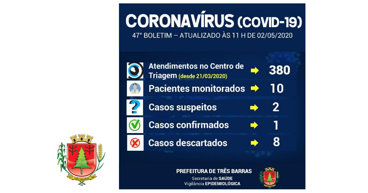 Três Barras realiza novo exame para covid-19; diminui o número de pessoas monitoradas