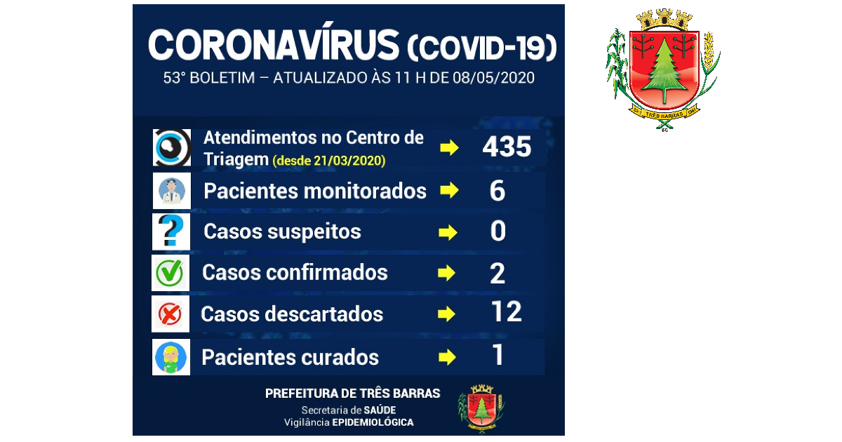 Três Barras registra cura do primeiro paciente infectado por covid-19 no município