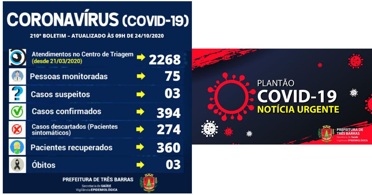 Três Barras registra dois novos casos de covid-19 e uma suspeita descartada