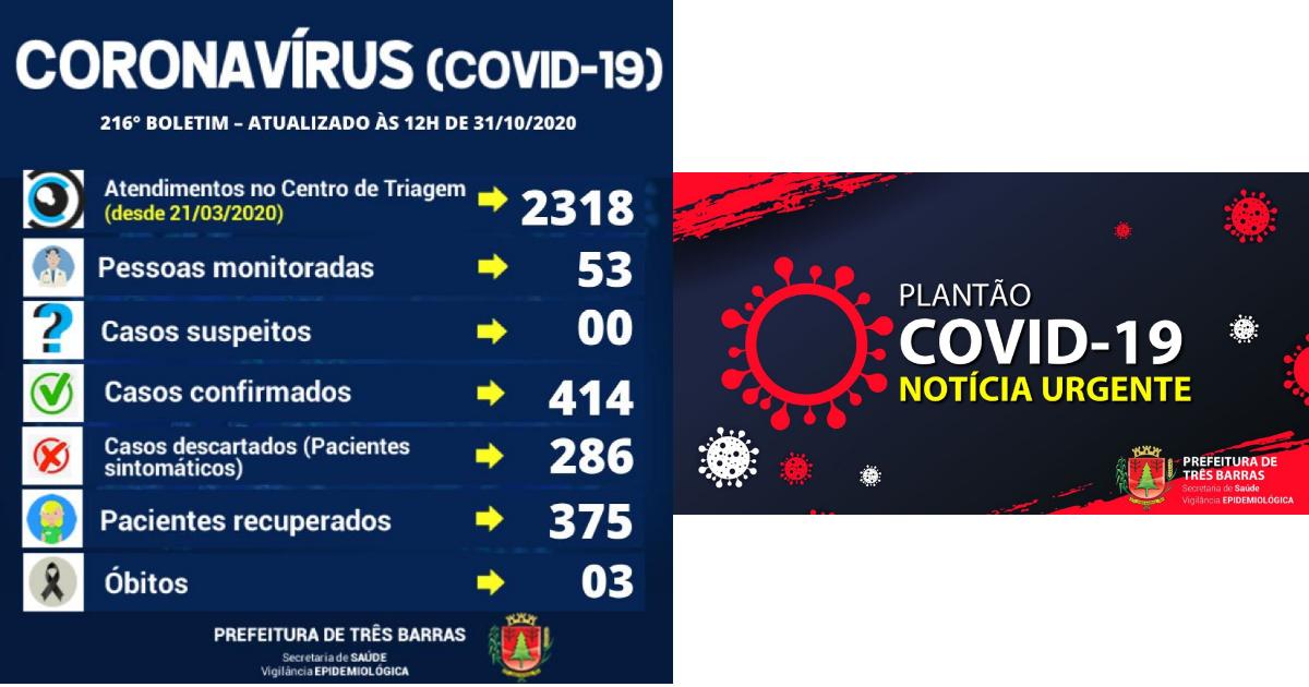 Três Barras registra dois novos casos de covid-19 nesta sexta-feira