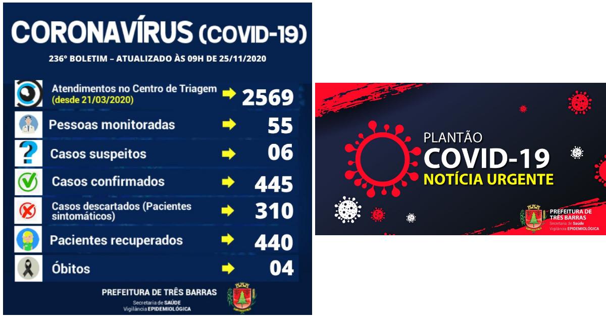 Três Barras registra duas altas e outros três casos de covid-19
