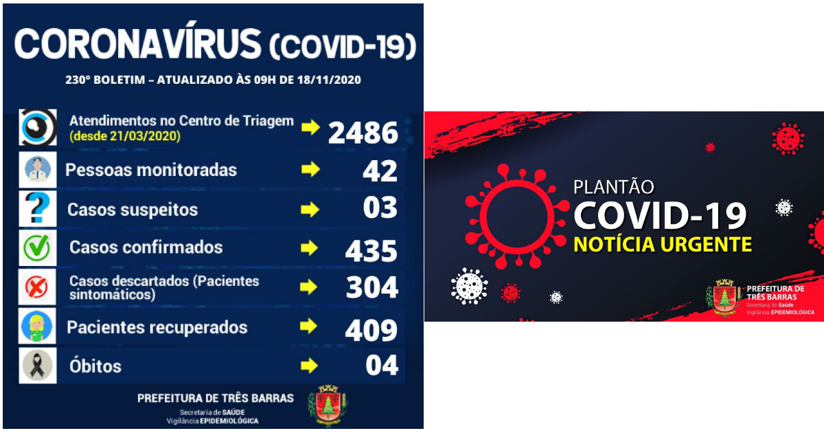 Três Barras registra mais cinco altas e três casos positivos de covid-19